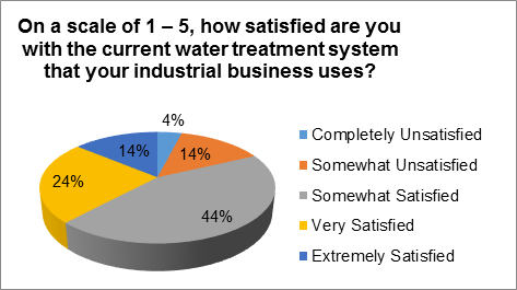Industrial Water Satisfaction Chart